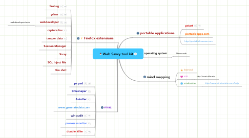 Mind Map: Web Savvy tool kit