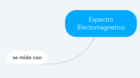Mind Map: Espectro Electomagnetico