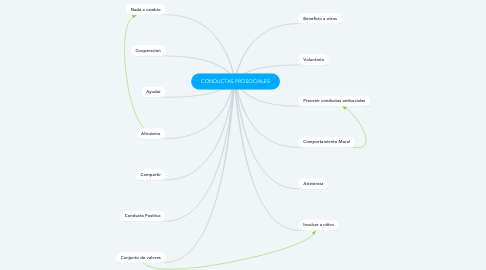 Mind Map: CONDUCTAS PROSOCIALES