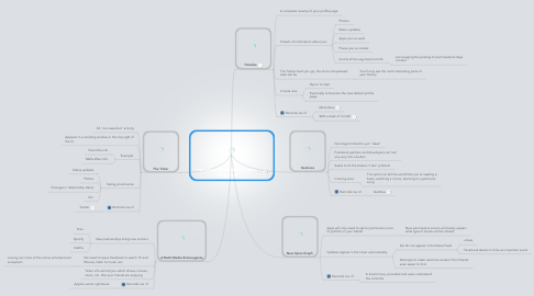 Mind Map: Upcoming Facebook Changes - Simplified