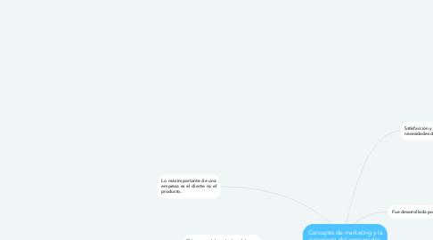 Mind Map: Concepto de marketing y la psicología del consumidor.