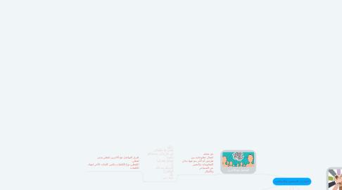 Mind Map: المهارات الشخصية والإجتماعية