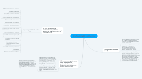 Mind Map: CALIFICACIÓN DE ORIGEN Y PCL