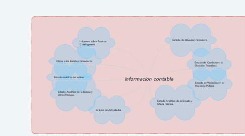 Mind Map: informacion contable