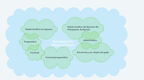 Mind Map: INFORMACIÓN PRESUPUESTARIA