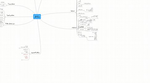 Mind Map: مشروع استاذ نايل