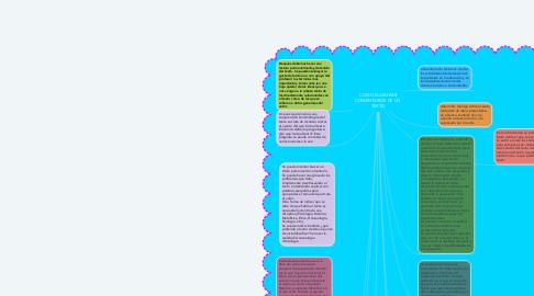 Mind Map: COMO ELABORAR COMENTARIOS DE UN TEXTO