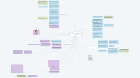 Mind Map: Using InsertLearning in Language Arts Enhances  Learning