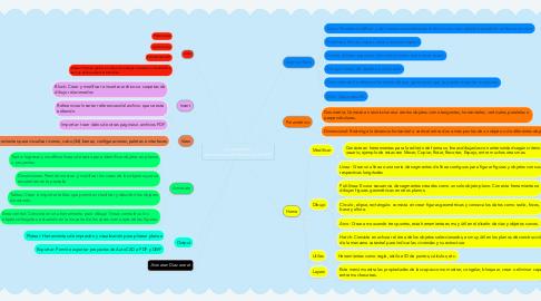 Mind Map: ¿Conozco las  herramientas de diseño AutoCAD?