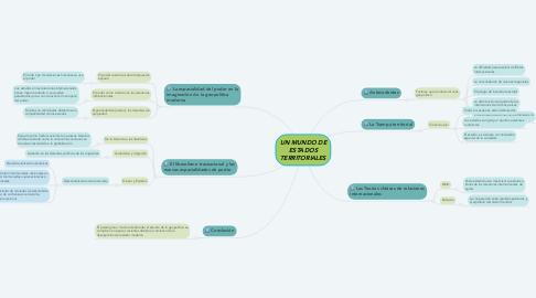 Mind Map: UN MUNDO DE ESTADOS TERRITORIALES