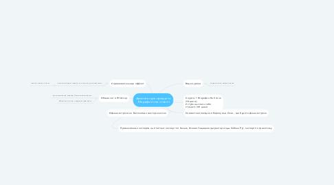Mind Map: Архитектура продукта , Марафон «на стиле»