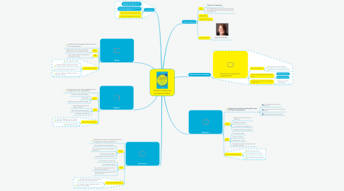 Mind Map: The Four Tendencies by Gretchen Rubin