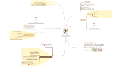 Mind Map: The 5 Second Rule