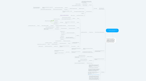 Mind Map: Enfoques constructivistas en la educación