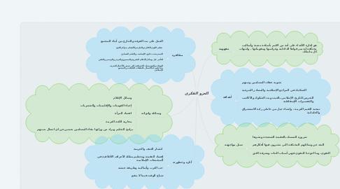 Mind Map: الغزو الفكري