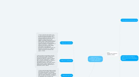 Mind Map: PRÁCTICA No. 3 – ALDEHÍDOS, CETONAS Y CARBOHIDRATOS