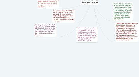Mind Map: Introducción al Liderazgo