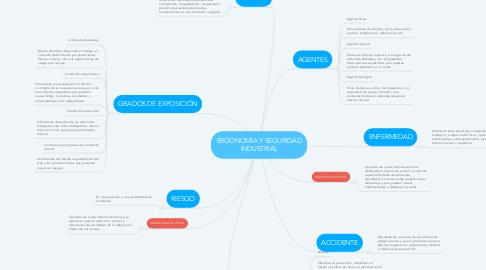 Mind Map: ERGONOMÍA Y SEGURIDAD INDUSTRIAL