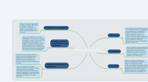 Mind Map: Actores de la evaluación.