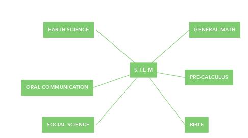 Mind Map: S.T.E.M