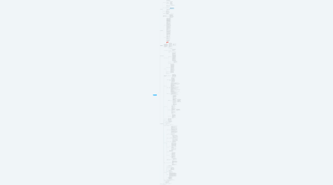 Mind Map: ОНлайн школа JustLOVE