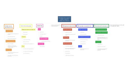Mind Map: Руководитель отдела пиара и связей с общественностью
