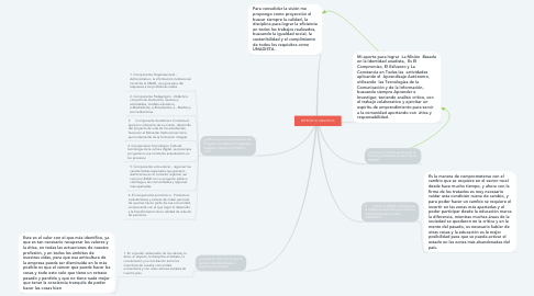 Mind Map: IMPRONTA UNADISTA
