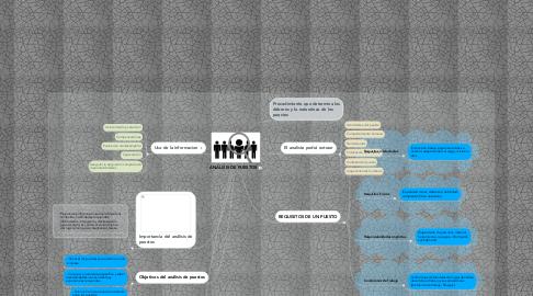 Mind Map: ANÁLISIS DE PUESTOS