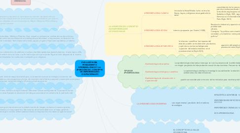 Mind Map: EVOLUCIÓN DEL  PENSAMIENTO  EPIDEMIOLÓGICO Y LA  APARICIÓN DEL CONCEPTO  DE ENFERMEDADES  OCUPACIONALES