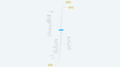 Mind Map: Занятия серфингом