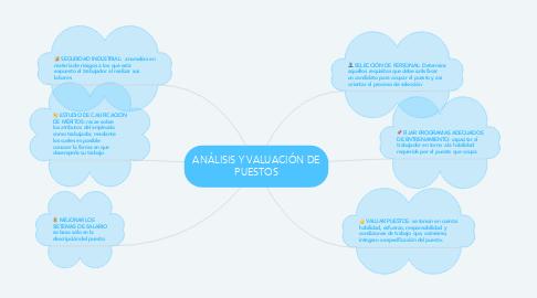 Mind Map: ANÁLISIS Y VALUACIÓN DE PUESTOS