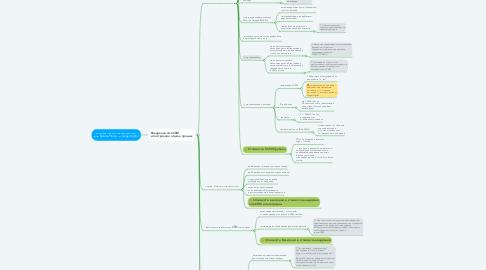 Mind Map: Коммерческое предложение для Rakurs-Promo от alager.digital