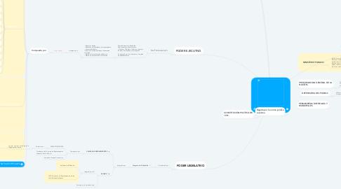 Mind Map: ESTADO COLOMBIANO.