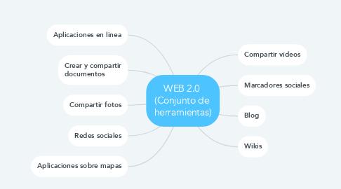 Mind Map: WEB 2.0  (Conjunto de  herramientas)