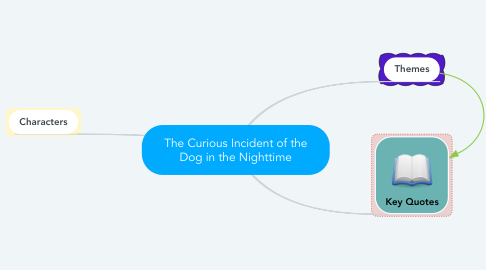 Mind Map: The Curious Incident of the Dog in the Nighttime