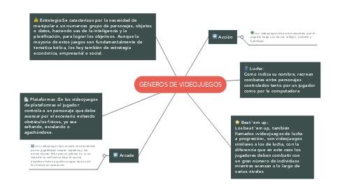 Mind Map: GENEROS DE VIDEOJUEGOS