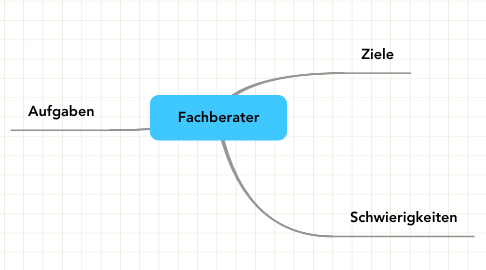 Mind Map: Fachberater