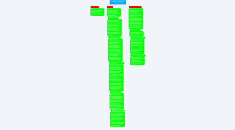 Mind Map: Свободное программное обеспечение