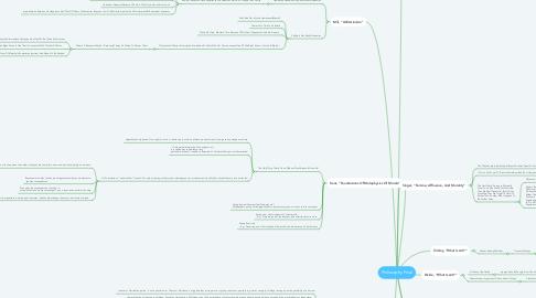 Mind Map: Philosophy Final