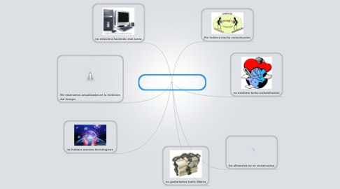 Mind Map: QUE SERIA DEL MUNDO SIN APARATOS ELECTRONICOS
