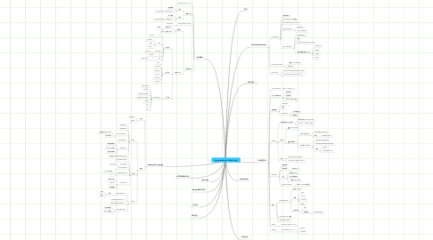 Mind Map: Spring webflow 2.0 Ref.Guide