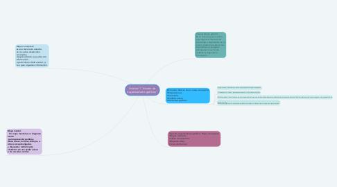 """Mind Map: Unidad 1 """"diseño de organizadores gráficos"""""""