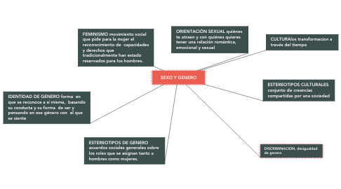 Mind Map: SEXO Y GENERO