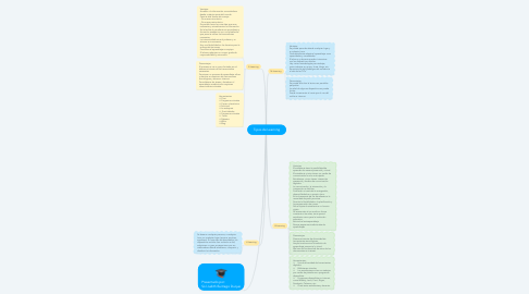 Mind Map: Tipos de Learning
