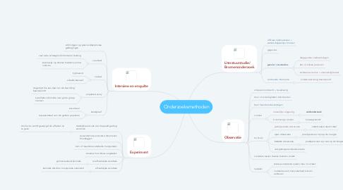 Mind Map: Onderzoeksmethoden