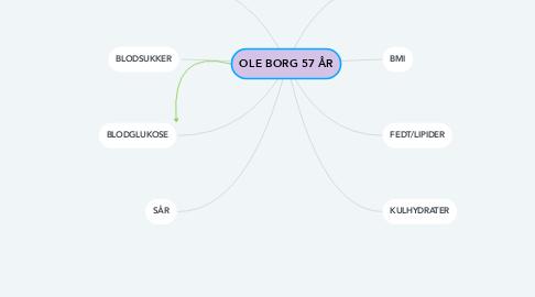 Mind Map: OLE BORG 57 ÅR