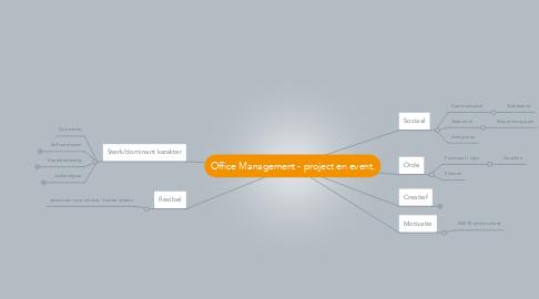 Mind Map: Office Management - project en event.