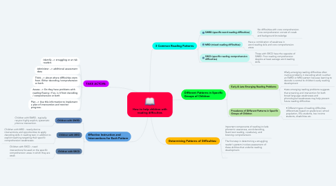 Mind Map: How to help children with reading difficulties