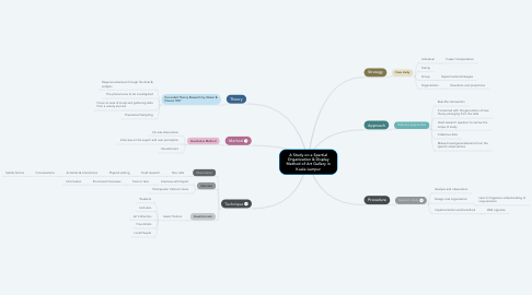 Mind Map: A Study on a Spartial Organization & Display Method of Art Gallery in Kuala Lumpur