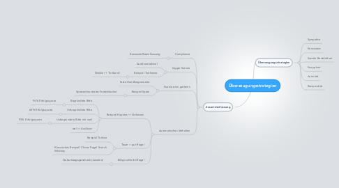 Mind Map: Überzeugungsstrategien